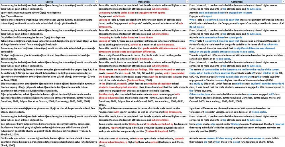 Türkçe - İngilizce çeviri değişiklik raporu