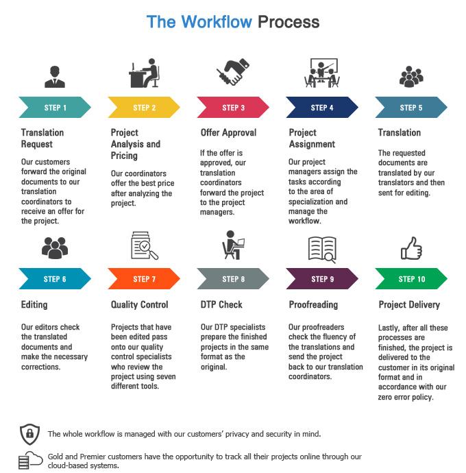 İş Akışı - 3 Aşamalı Kontrol Süreci