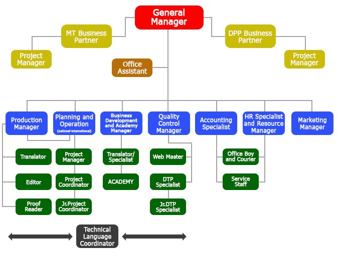 EDU Çeviri Organizasyon Şeması