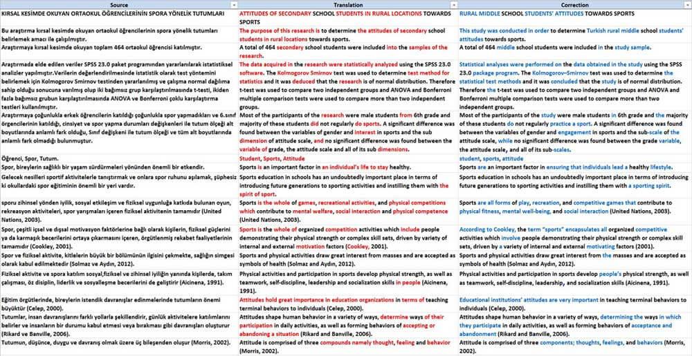 Türkçe - İngilizce çeviri düzeltme ve değişiklik raporu